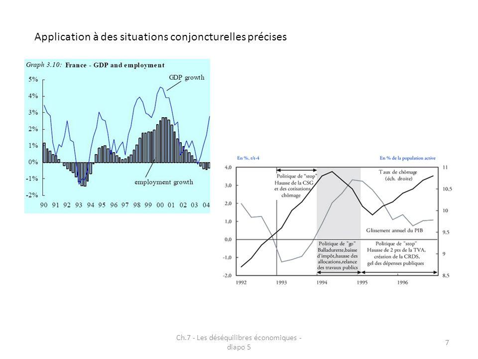 Ch.7 - Les déséquilibres économiques - diapo 5 7 Application à des situations conjoncturelles précises