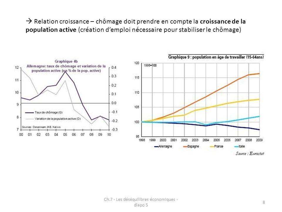 Ch.7 - Les déséquilibres économiques - diapo 5 8 Relation croissance – chômage doit prendre en compte la croissance de la population active (création demploi nécessaire pour stabiliser le chômage)