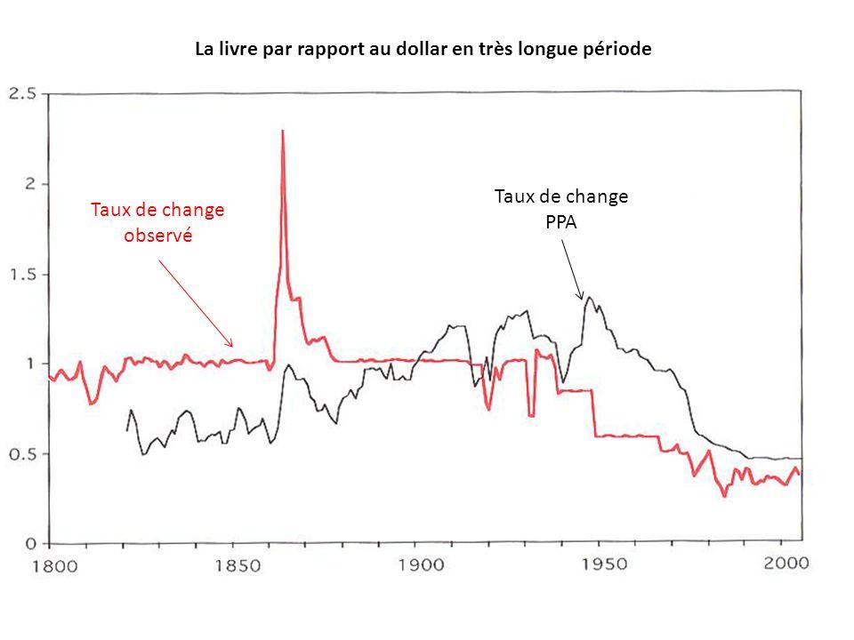 La livre par rapport au dollar en très longue période Taux de change observé Taux de change PPA