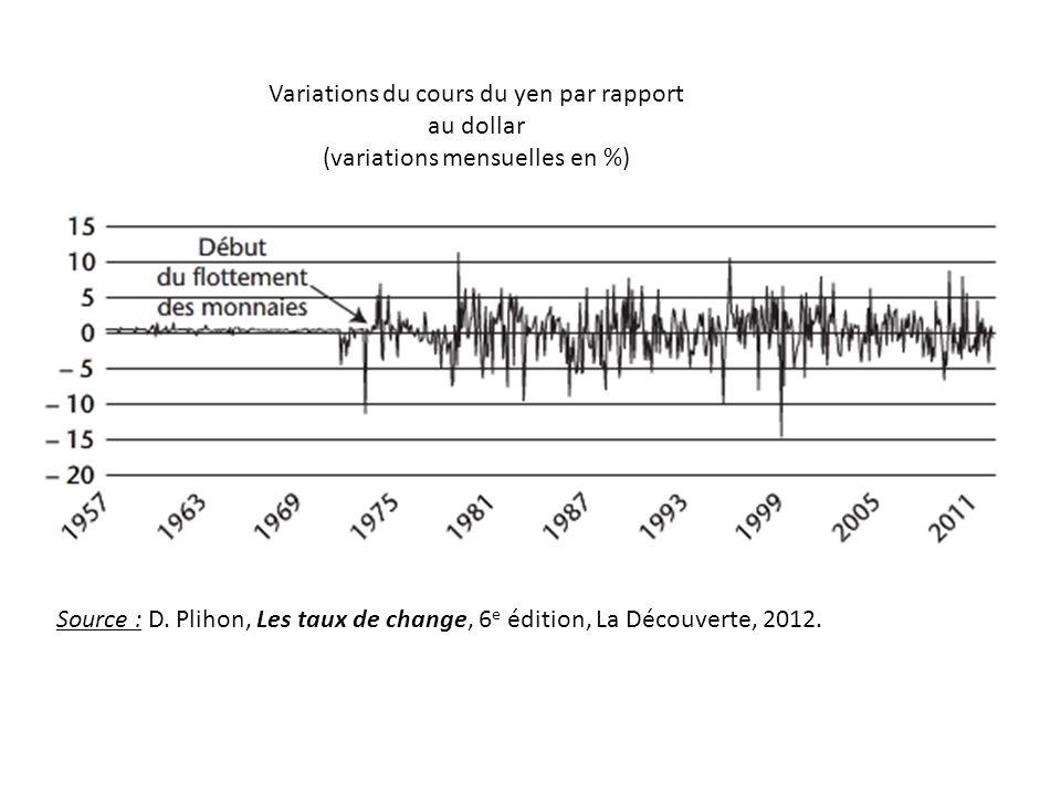 Variations du cours du yen par rapport au dollar (variations mensuelles en %) Source : D. Plihon, Les taux de change, 6 e édition, La Découverte, 2012