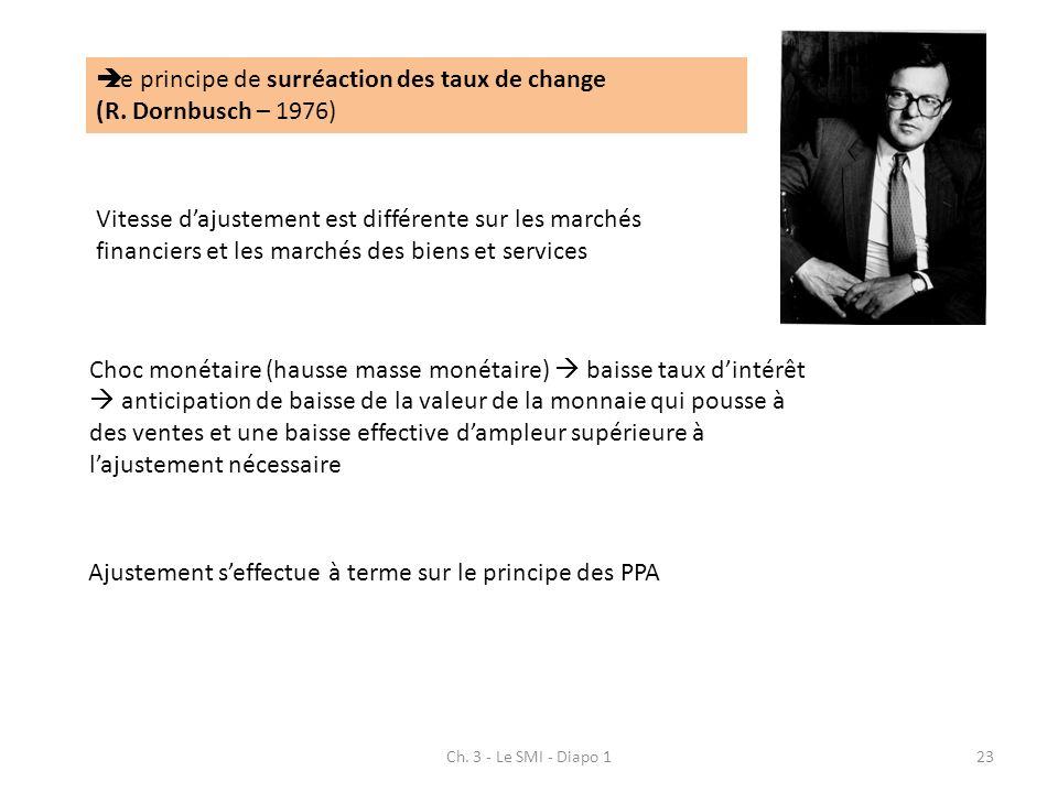 Ch. 3 - Le SMI - Diapo 123 Le principe de surréaction des taux de change (R. Dornbusch – 1976) Vitesse dajustement est différente sur les marchés fina
