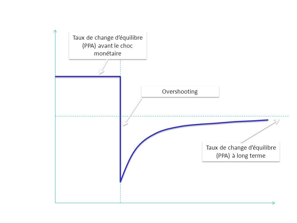 temps Taux de change (au certain) Date de lexpansion monétaire Taux de change déquilibre (PPA) à long terme Taux de change déquilibre (PPA) avant le c