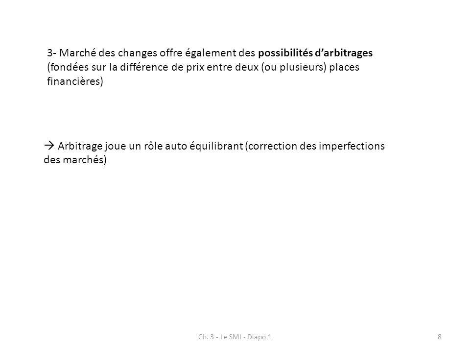 Ch. 3 - Le SMI - Diapo 18 3- Marché des changes offre également des possibilités darbitrages (fondées sur la différence de prix entre deux (ou plusieu