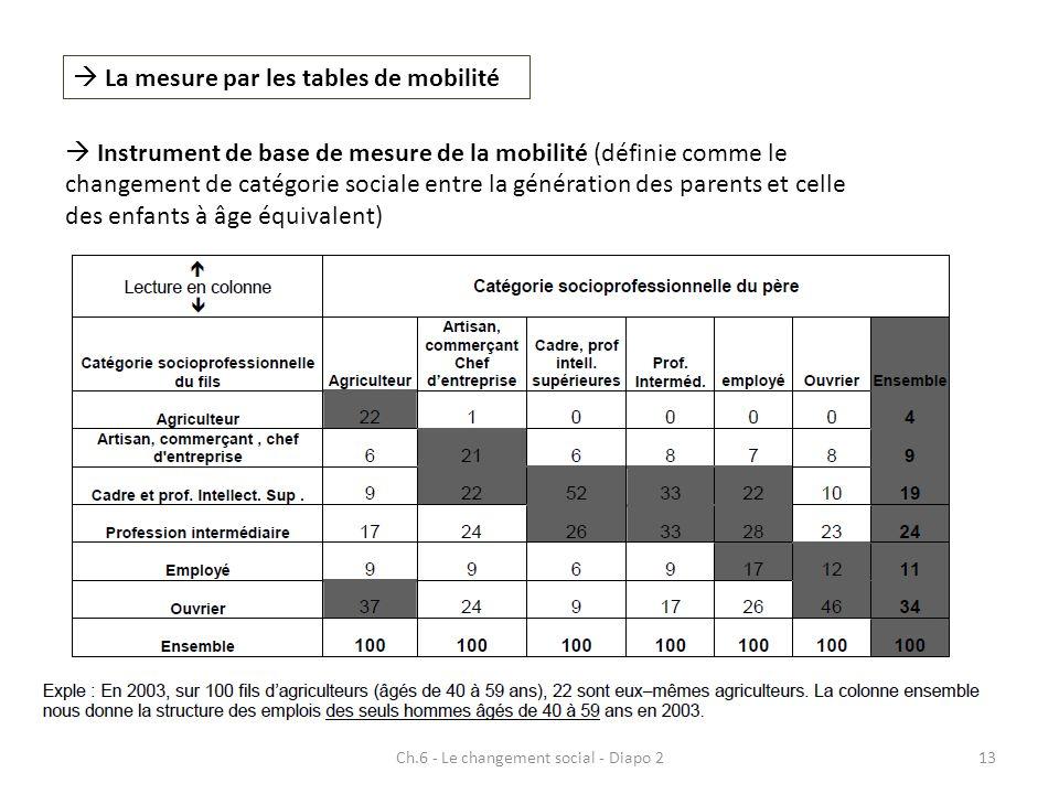 Ch.6 - Le changement social - Diapo 213 La mesure par les tables de mobilité Instrument de base de mesure de la mobilité (définie comme le changement