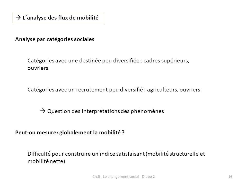 Ch.6 - Le changement social - Diapo 216 Lanalyse des flux de mobilité Analyse par catégories sociales Catégories avec une destinée peu diversifiée : c
