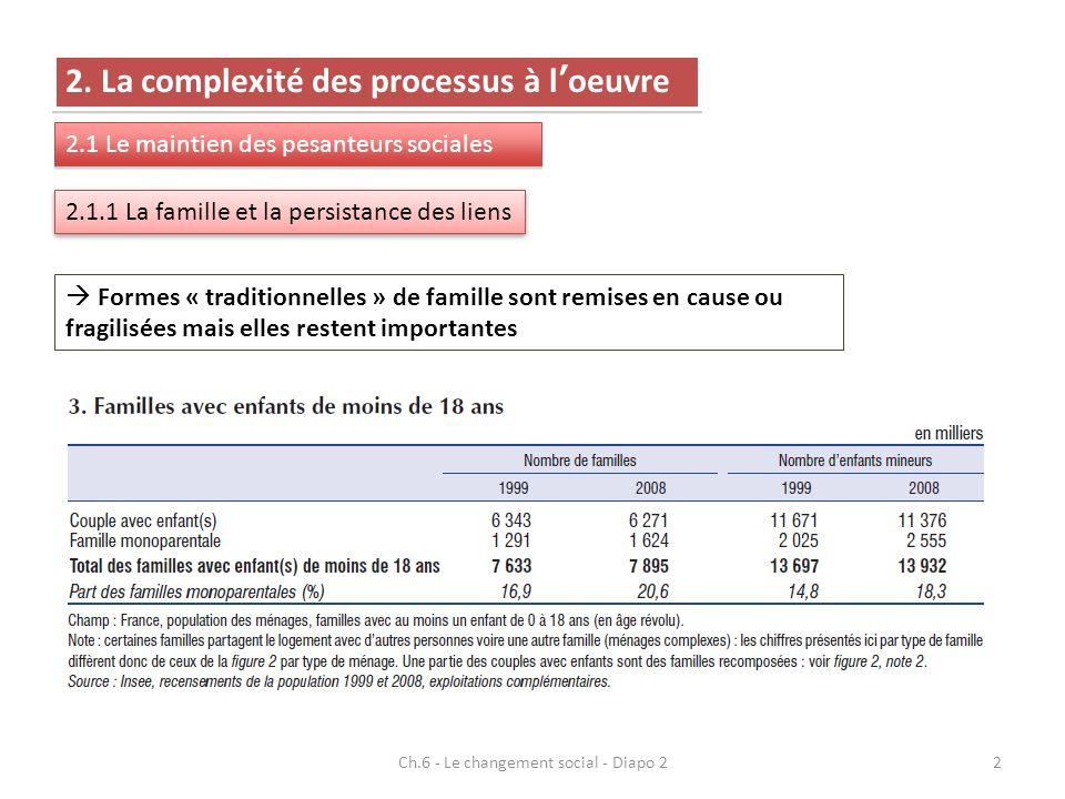 2. La complexité des processus à loeuvre 2.1 Le maintien des pesanteurs sociales 2.1.1 La famille et la persistance des liens Formes « traditionnelles