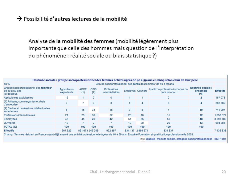 Ch.6 - Le changement social - Diapo 220 Possibilité dautres lectures de la mobilité Analyse de la mobilité des femmes (mobilité légèrement plus import