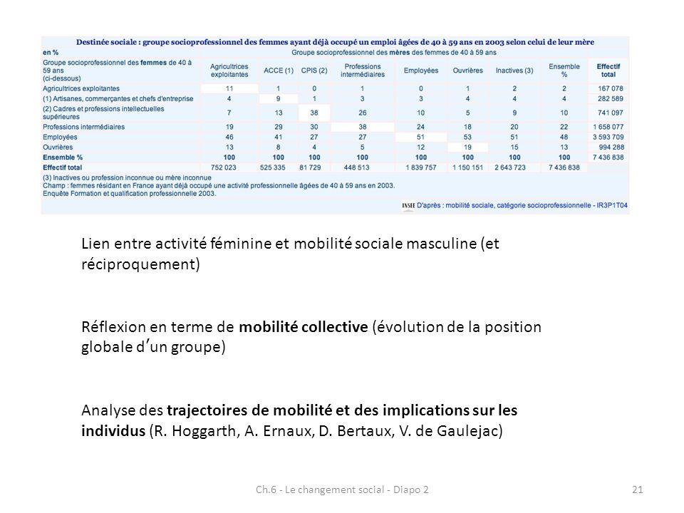 Ch.6 - Le changement social - Diapo 221 Réflexion en terme de mobilité collective (évolution de la position globale dun groupe) Lien entre activité fé