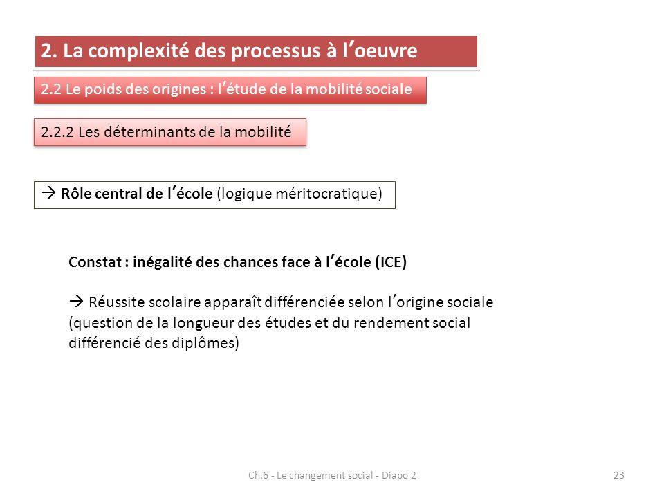 23 2. La complexité des processus à loeuvre 2.2 Le poids des origines : létude de la mobilité sociale 2.2.2 Les déterminants de la mobilité Rôle centr