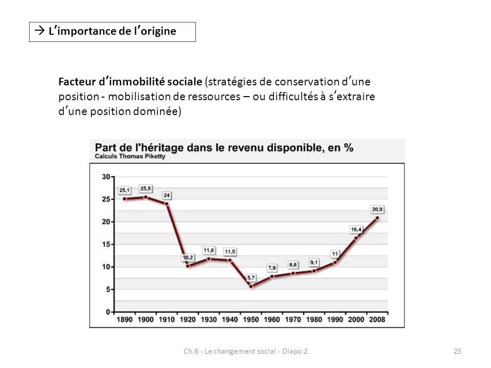 Ch.6 - Le changement social - Diapo 225 Limportance de lorigine Facteur dimmobilité sociale (stratégies de conservation dune position - mobilisation d