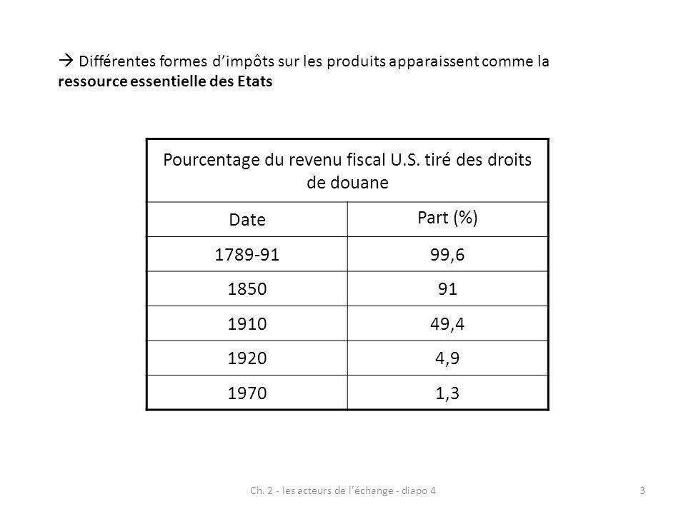 Ch. 2 - les acteurs de l'échange - diapo 43 Pourcentage du revenu fiscal U.S. tiré des droits de douane Date Part (%) 1789-9199,6 185091 191049,4 1920