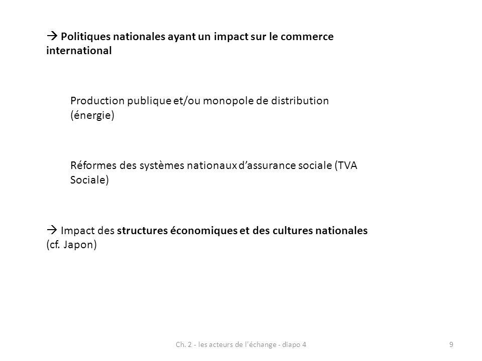 Ch. 2 - les acteurs de l'échange - diapo 49 Politiques nationales ayant un impact sur le commerce international Production publique et/ou monopole de
