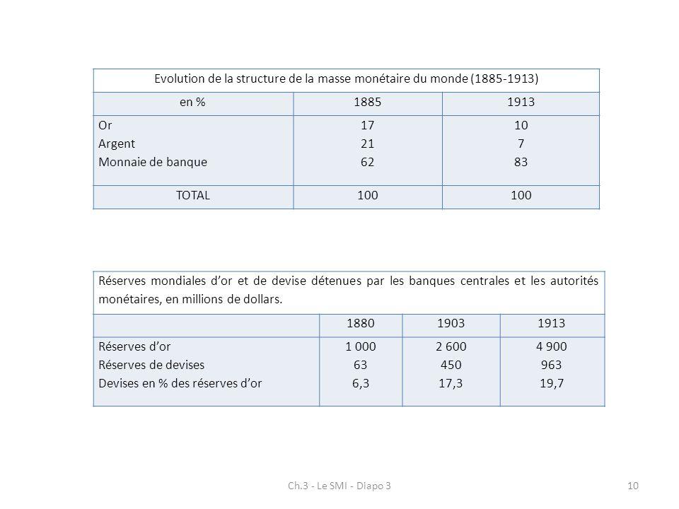 Ch.3 - Le SMI - Diapo 310 Evolution de la structure de la masse monétaire du monde (1885-1913) en %18851913 Or Argent Monnaie de banque 17 21 62 10 7