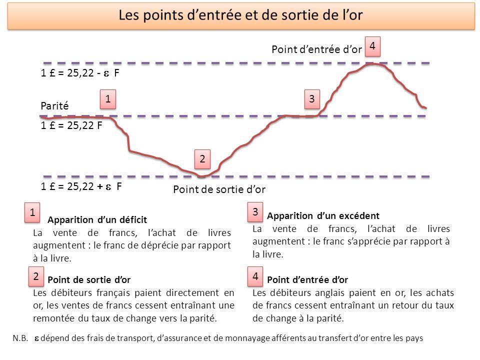 1 £ = 25,22 - F 1 £ = 25,22 F 1 £ = 25,22 + F 1 1 2 2 3 3 4 4 Point dentrée dor Point de sortie dor Parité Apparition dun déficit La vente de francs,