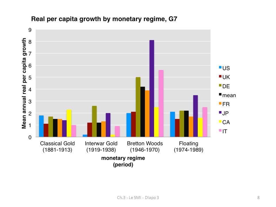 Ch.3 - Le SMI - Diapo 329 Le rôle du FMI « gardien du système » Pays déclarent leurs parités au FMI qui autorise les dévaluations et réévaluations FMI fournit des financements aux pays en difficulté : échange de monnaie nationale contre des devises fournies par les membres (quote part) en fonction de leur poids dans léconomie mondiale Financement sont de court terme et peuvent être de droits (25 % de la quote part) ou conditionnels (définition dun plan dajustement dans le cadre dune lettre dintention) Pays disposent dun droit de vote proportionnel à leur poids dans léconomie mondiale avec un veto pour les Etats-Unis sur les décisions essentielles