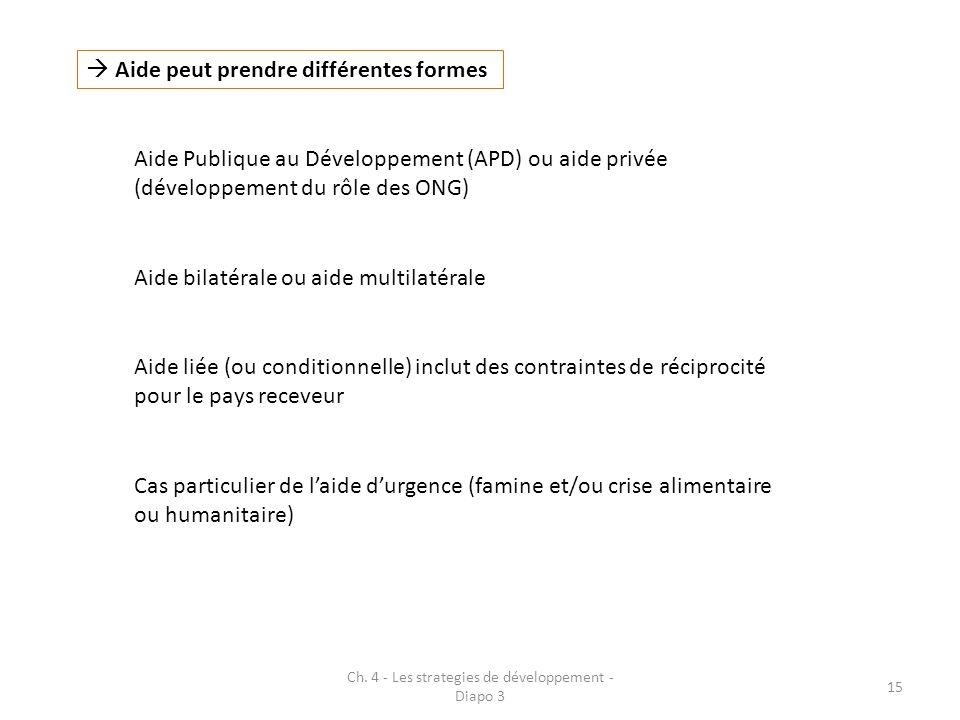 Ch. 4 - Les strategies de développement - Diapo 3 15 Aide peut prendre différentes formes Aide Publique au Développement (APD) ou aide privée (dévelop
