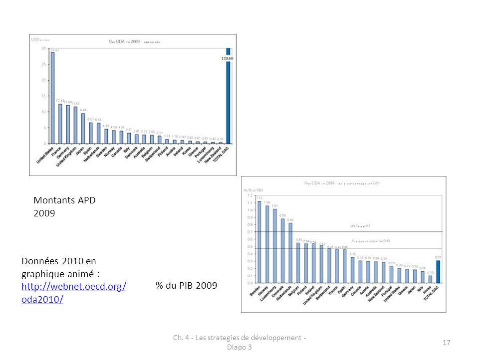 Ch. 4 - Les strategies de développement - Diapo 3 17 Montants APD 2009 % du PIB 2009 Données 2010 en graphique animé : http://webnet.oecd.org/ oda2010