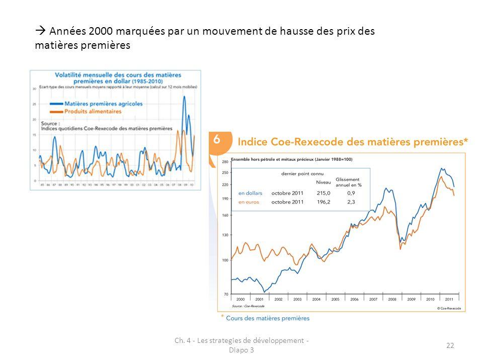 Ch. 4 - Les strategies de développement - Diapo 3 22 Années 2000 marquées par un mouvement de hausse des prix des matières premières