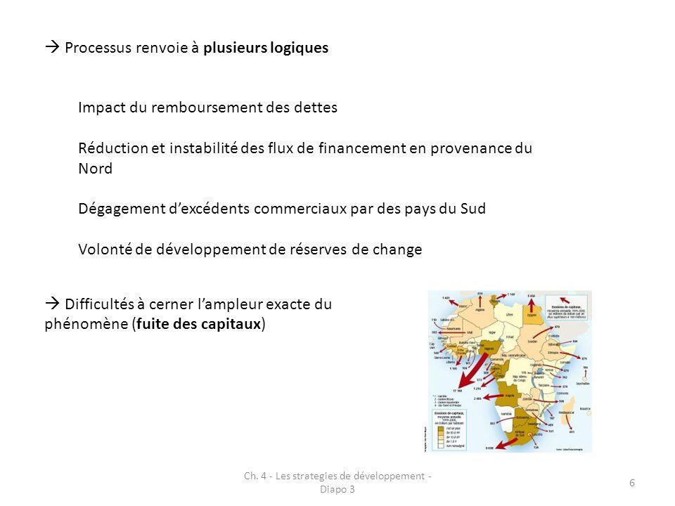 Ch. 4 - Les strategies de développement - Diapo 3 6 Processus renvoie à plusieurs logiques Impact du remboursement des dettes Réduction et instabilité
