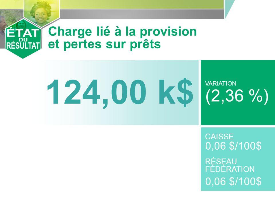 124,00 k$ VARIATION (2,36 %) CAISSE 0,06 $/100$ RÉSEAU FÉDÉRATION 0,06 $/100$ Charge lié à la provision et pertes sur prêts