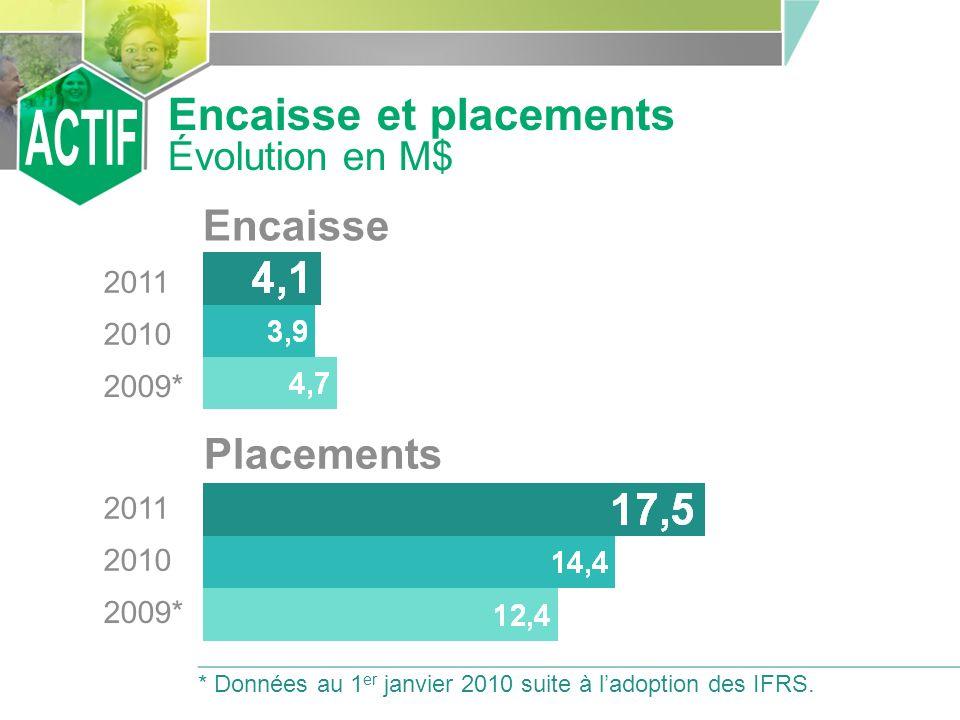 4,25 % RECOMMANDATION DU CONSEIL DADMINISTRATION Taux dintérêt Parts de ristournes