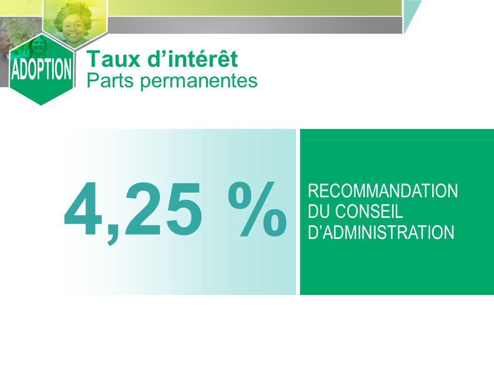 4,25 % RECOMMANDATION DU CONSEIL DADMINISTRATION Taux dintérêt Parts permanentes