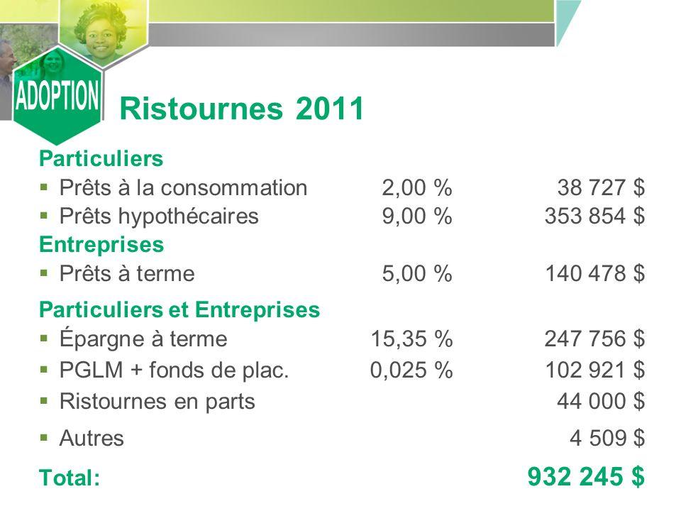 Ristournes 2011 Particuliers Prêts à la consommation2,00 %38 727 $ Prêts hypothécaires9,00 %353 854 $ Entreprises Prêts à terme5,00 %140 478 $ Particuliers et Entreprises Épargne à terme 15,35 %247 756 $ PGLM + fonds de plac.