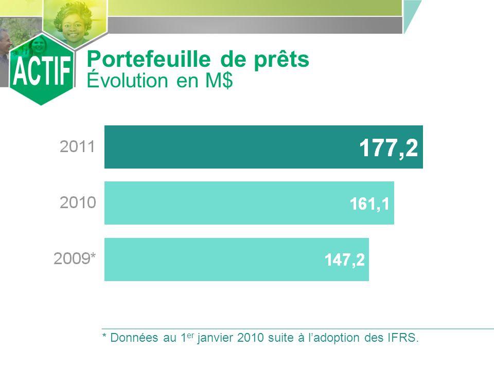 Portefeuille de prêts Évolution en M$ * Données au 1 er janvier 2010 suite à ladoption des IFRS.