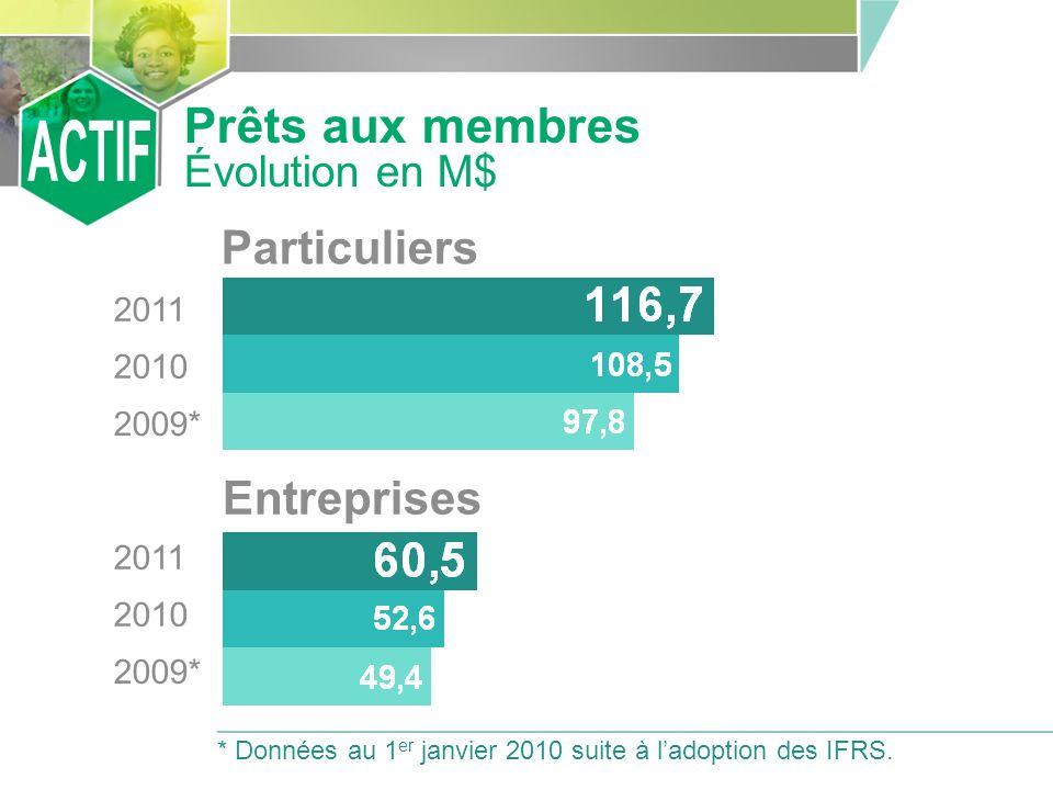 Prêts aux membres Évolution en M$ Particuliers Entreprises 2011 2010 2009* 2011 2010 2009* * Données au 1 er janvier 2010 suite à ladoption des IFRS.