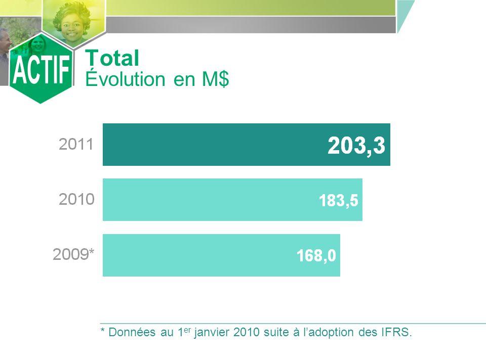 Total Évolution en M$ * Données au 1 er janvier 2010 suite à ladoption des IFRS.
