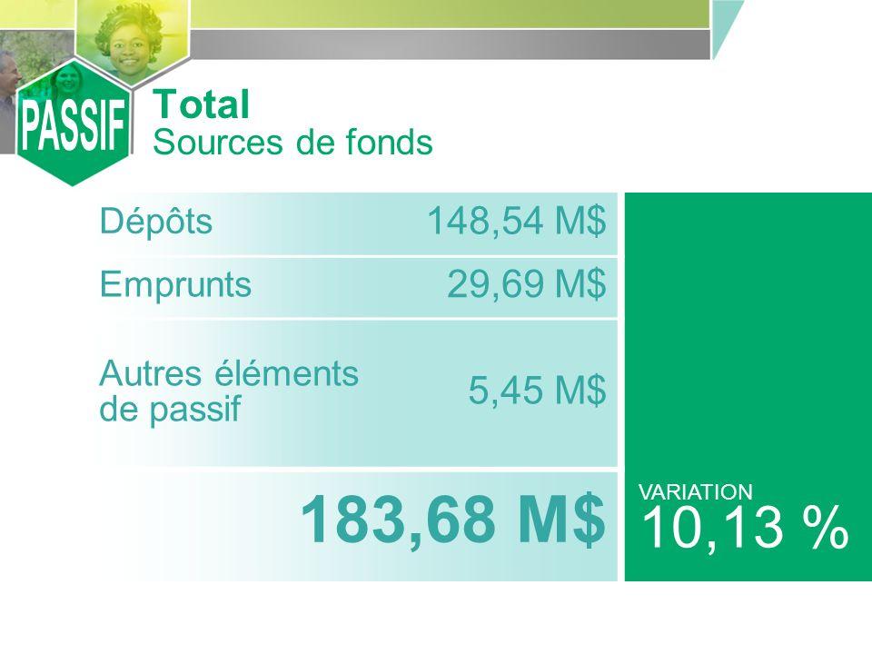 Dépôts 148,54 M$ Emprunts 29,69 M$ Autres éléments de passif 5,45 M$ 183,68 M$ VARIATION 10,13 % Total Sources de fonds
