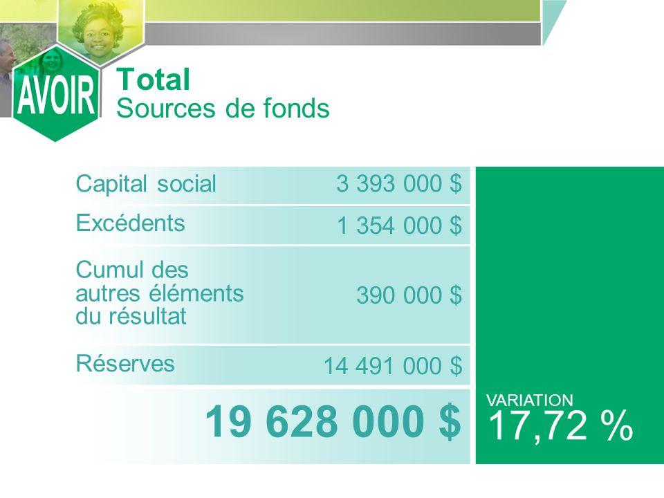 Capital social3 393 000 $ Excédents 1 354 000 $ Cumul des autres éléments du résultat 390 000 $ Réserves 14 491 000 $ 19 628 000 $ VARIATION 17,72 % Total Sources de fonds