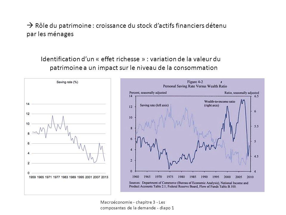 Macroéconomie - chapitre 3 - Les composantes de la demande - diapo 1 Rôle du patrimoine : croissance du stock dactifs financiers détenu par les ménage