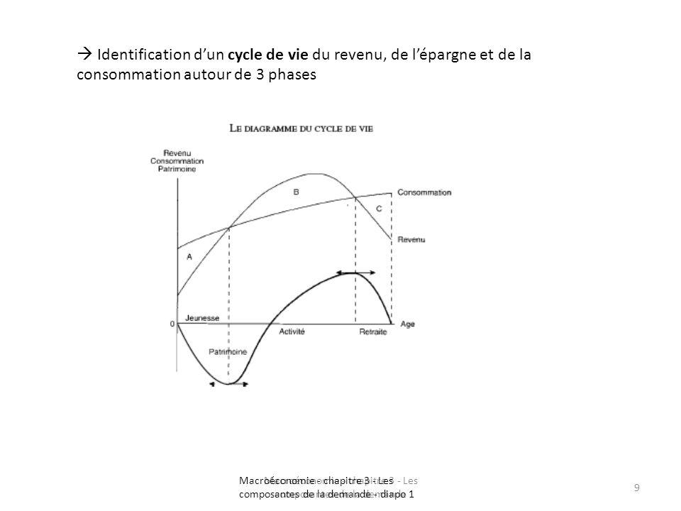 Macroéconomie - chapitre 3 - Les composantes de la demande 9 Identification dun cycle de vie du revenu, de lépargne et de la consommation autour de 3