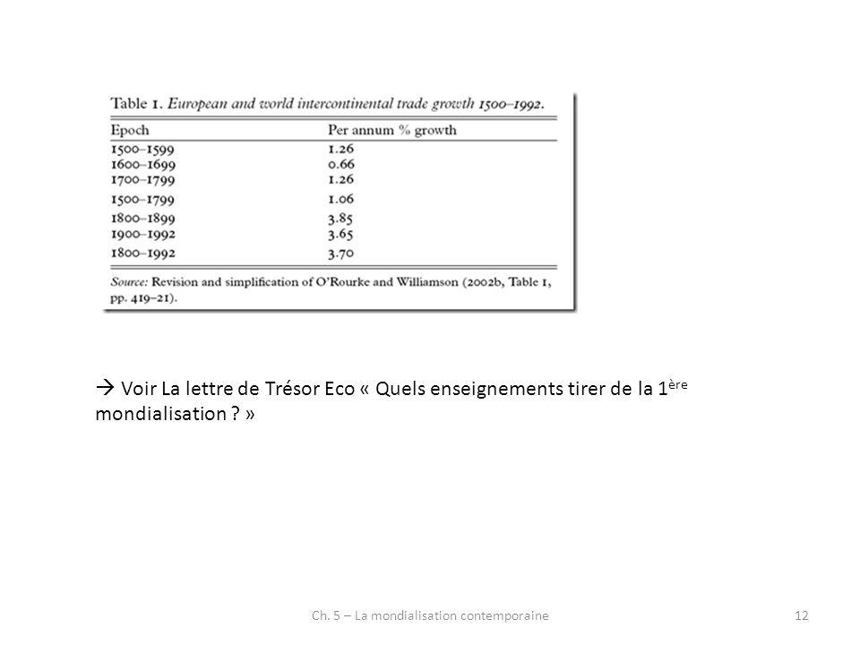 Ch. 5 – La mondialisation contemporaine12 Voir La lettre de Trésor Eco « Quels enseignements tirer de la 1 ère mondialisation ? »