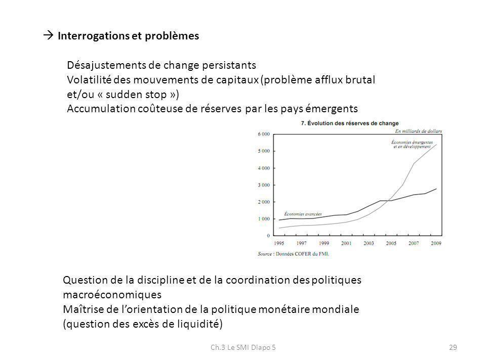 Ch.3 Le SMI Diapo 529 Interrogations et problèmes Désajustements de change persistants Volatilité des mouvements de capitaux (problème afflux brutal e
