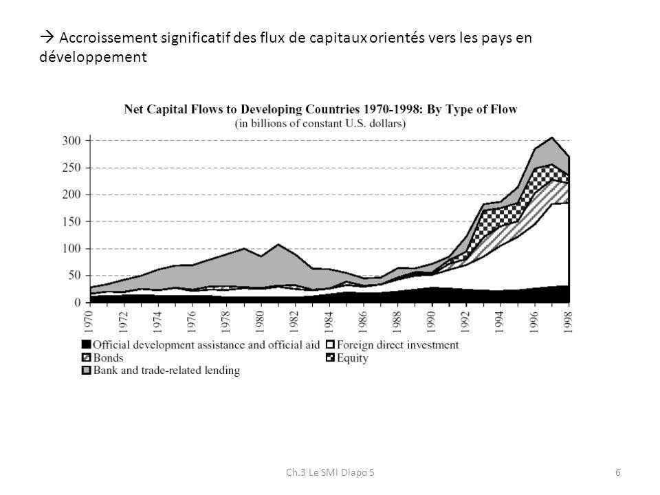 Ch.3 Le SMI Diapo 56 Accroissement significatif des flux de capitaux orientés vers les pays en développement