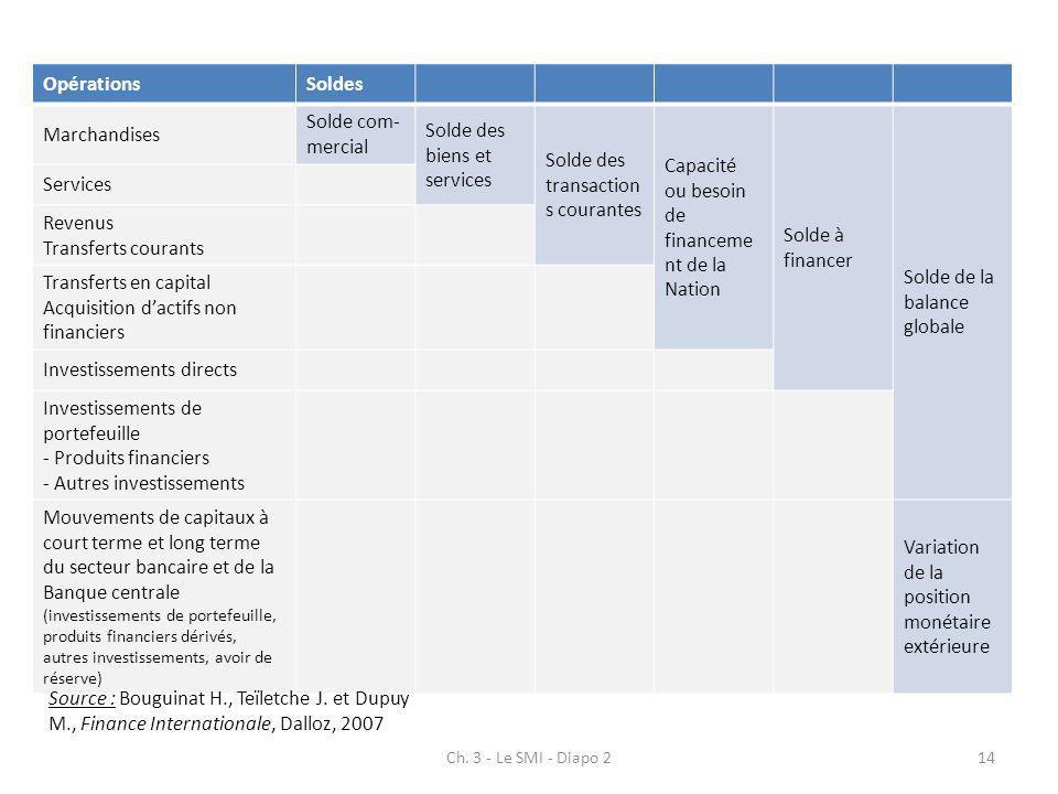 Ch. 3 - Le SMI - Diapo 214 OpérationsSoldes Marchandises Solde com- mercial Solde des biens et services Solde des transaction s courantes Capacité ou