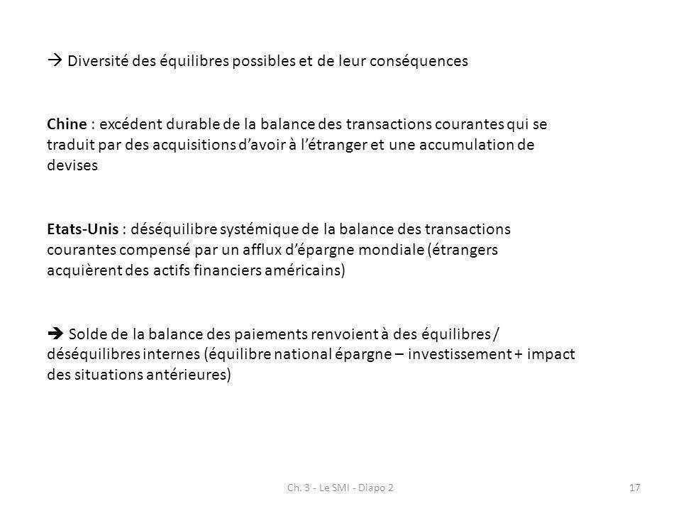 Ch. 3 - Le SMI - Diapo 217 Diversité des équilibres possibles et de leur conséquences Chine : excédent durable de la balance des transactions courante