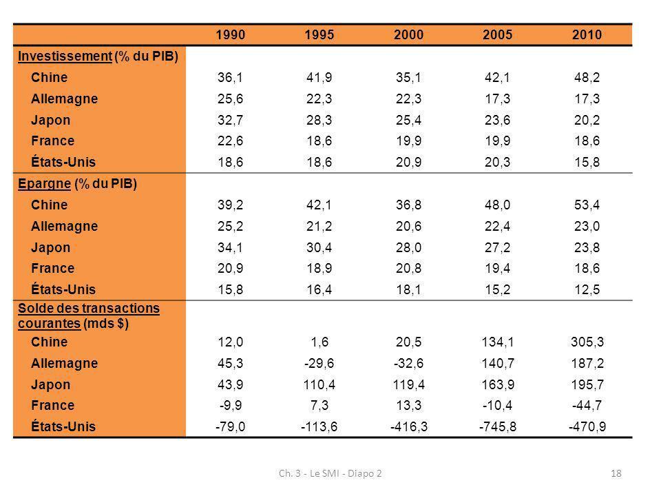 Ch. 3 - Le SMI - Diapo 218 19901995200020052010 Investissement (% du PIB) Chine36,141,935,142,148,2 Allemagne25,622,3 17,3 Japon32,728,325,423,620,2 F