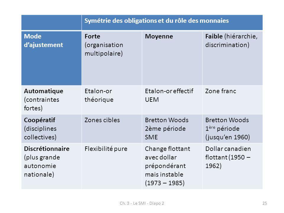 Ch. 3 - Le SMI - Diapo 225 Symétrie des obligations et du rôle des monnaies Mode dajustement Forte (organisation multipolaire) MoyenneFaible (hiérarch