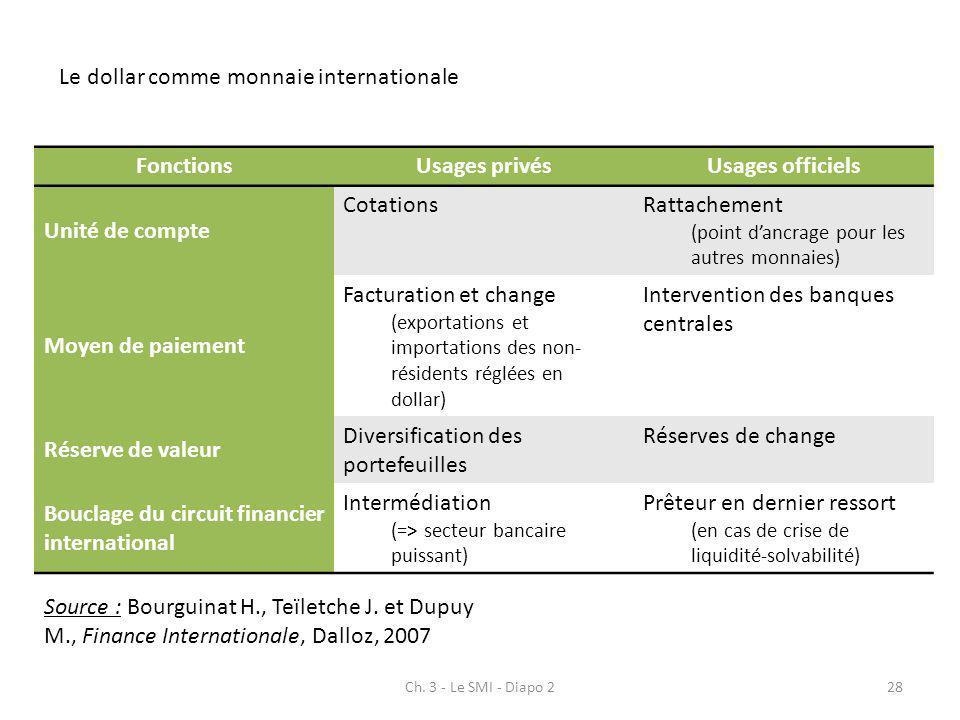 Ch. 3 - Le SMI - Diapo 228 FonctionsUsages privésUsages officiels Unité de compte CotationsRattachement (point dancrage pour les autres monnaies) Moye