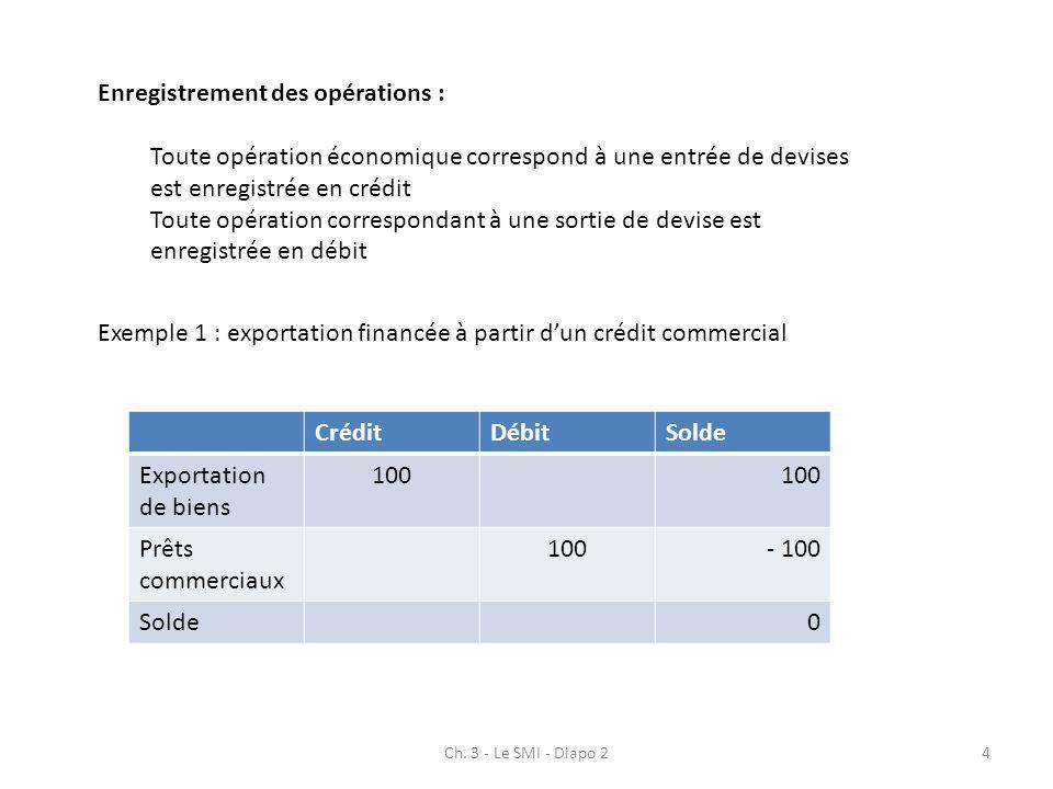 Ch. 3 - Le SMI - Diapo 24 Enregistrement des opérations : Toute opération économique correspond à une entrée de devises est enregistrée en crédit Tout