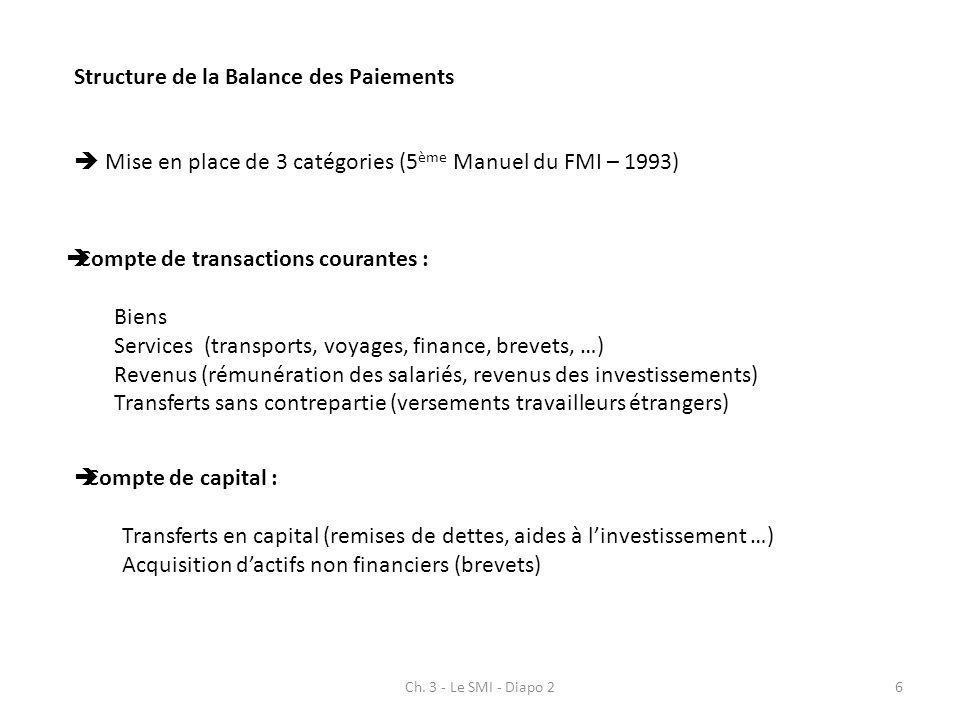 Ch. 3 - Le SMI - Diapo 26 Structure de la Balance des Paiements Mise en place de 3 catégories (5 ème Manuel du FMI – 1993) Compte de transactions cour