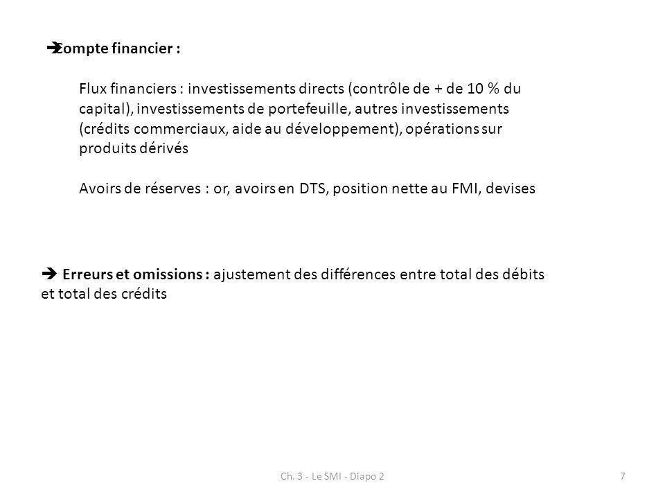 Ch. 3 - Le SMI - Diapo 27 Compte financier : Flux financiers : investissements directs (contrôle de + de 10 % du capital), investissements de portefeu