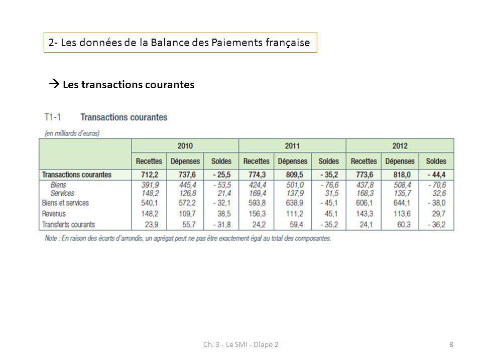 Ch. 3 - Le SMI - Diapo 28 2- Les données de la Balance des Paiements française Les transactions courantes