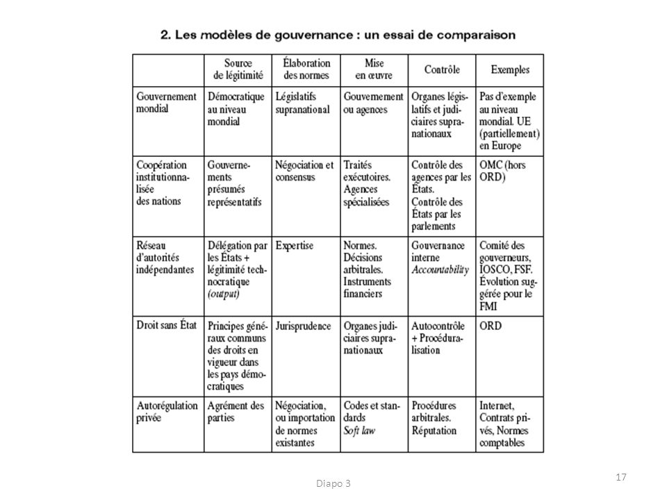 Ch. 5 - La mondialisation contemporaine - Diapo 3 17
