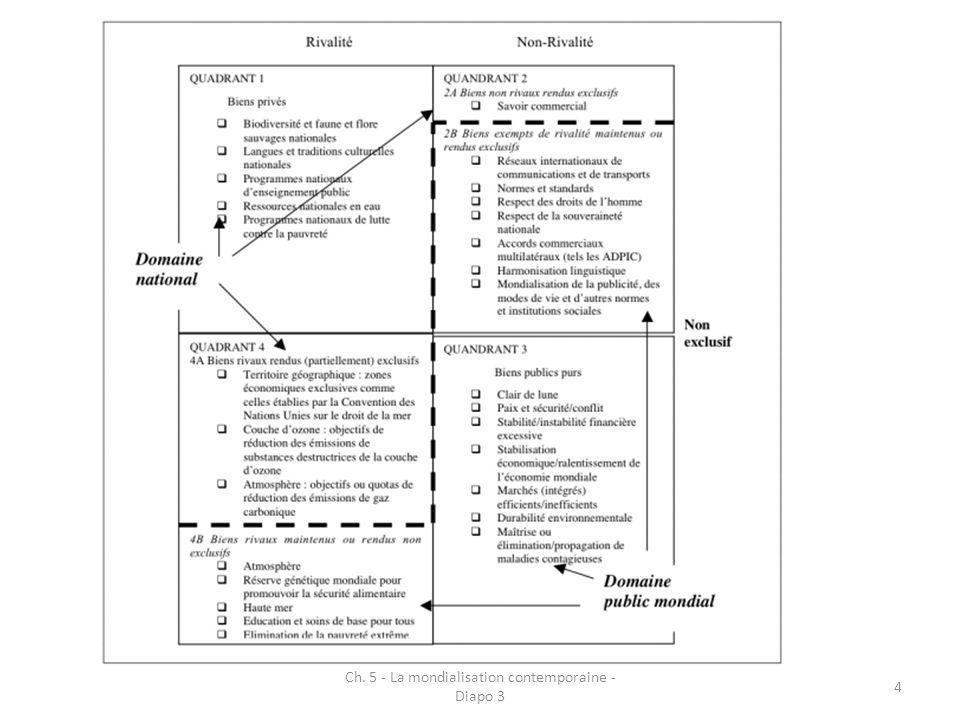 5 Lecture en termes de défaillance du marché Extension de lanalyse classique (Samuelson, Buchanan) aux questions internationales Biens Publics Mondiaux apparaissent comme le résultat des défaillances du marché