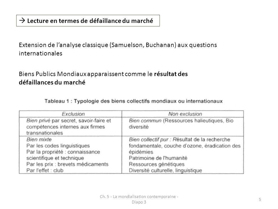 5 Lecture en termes de défaillance du marché Extension de lanalyse classique (Samuelson, Buchanan) aux questions internationales Biens Publics Mondiau
