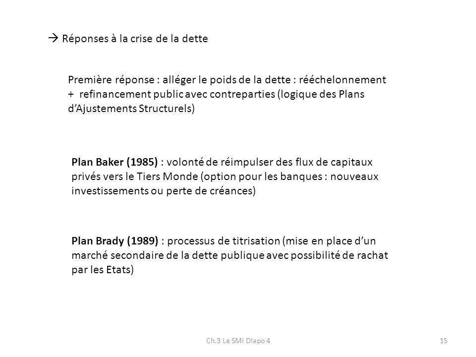 Ch.3 Le SMI Diapo 415 Réponses à la crise de la dette Première réponse : alléger le poids de la dette : rééchelonnement + refinancement public avec co